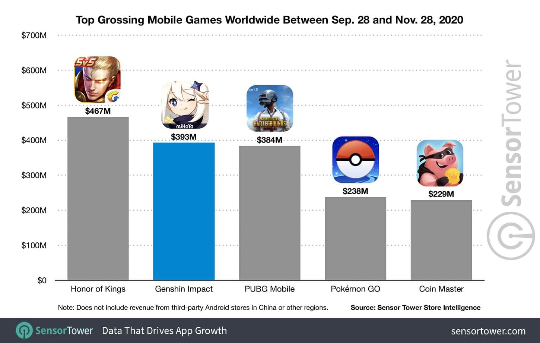 Desempenho de Genshin Impact na App Store e no Google Play