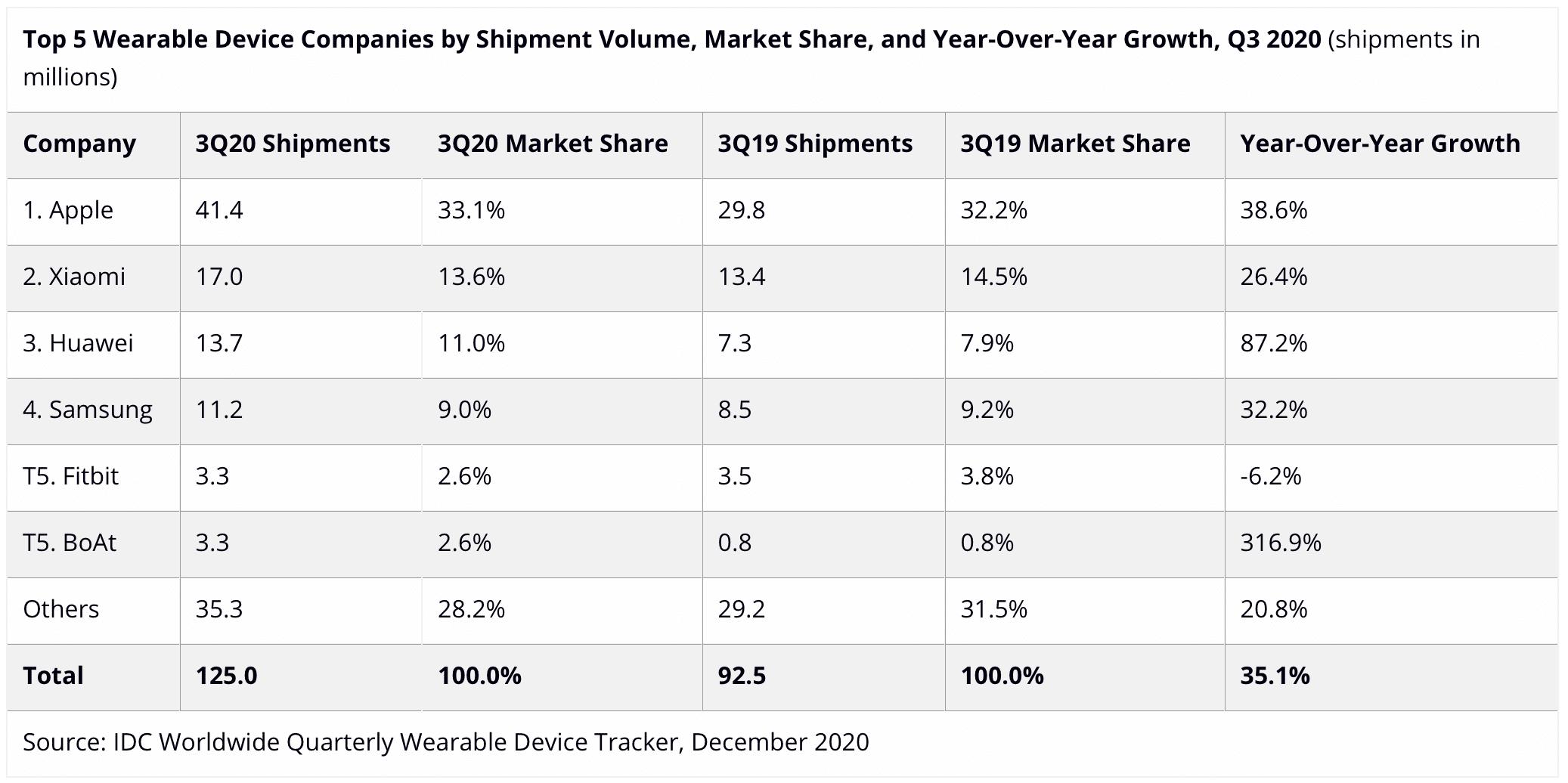 IDC sobre vestíveis, terceiro trimestre de 2020