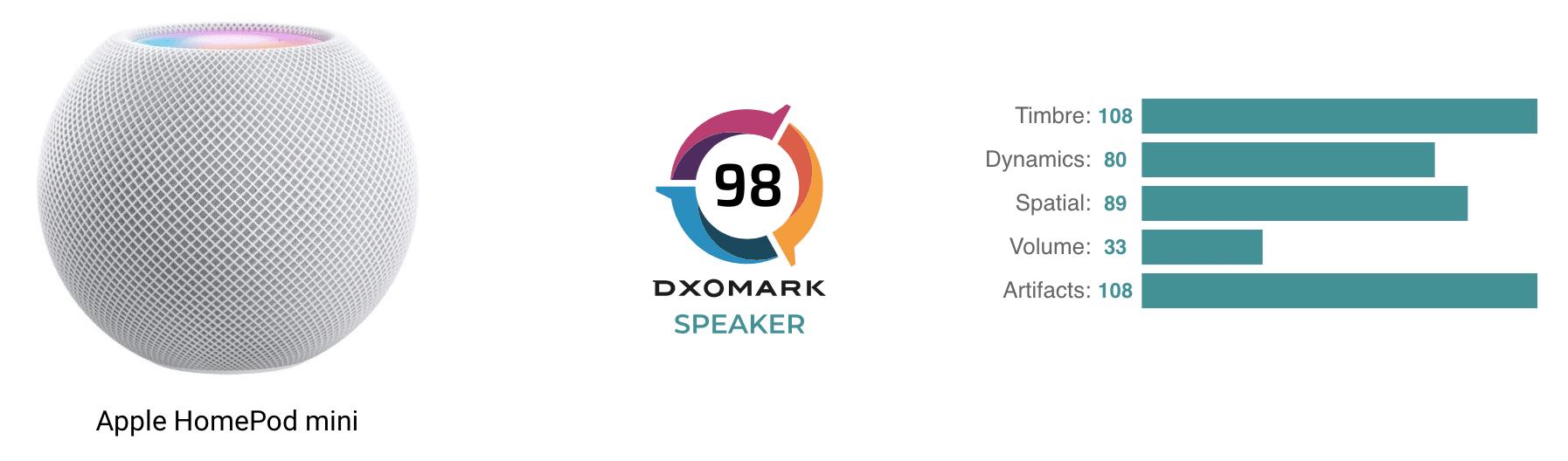 Avaliação do HomePod mini pela DXOMARK