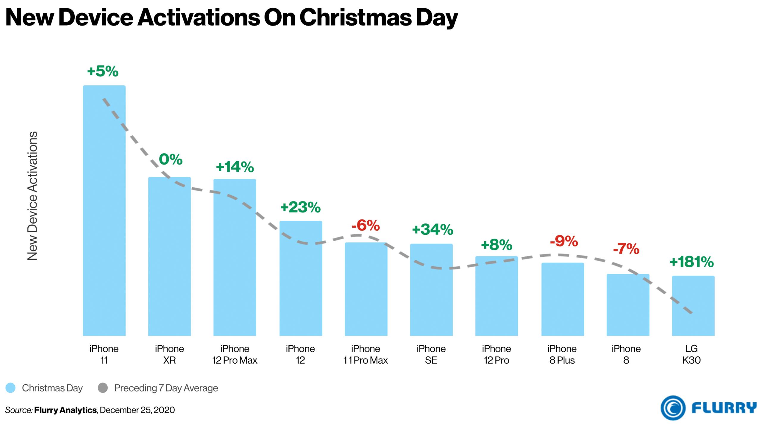Ativações de smartphones no dia de Natal nos EUA
