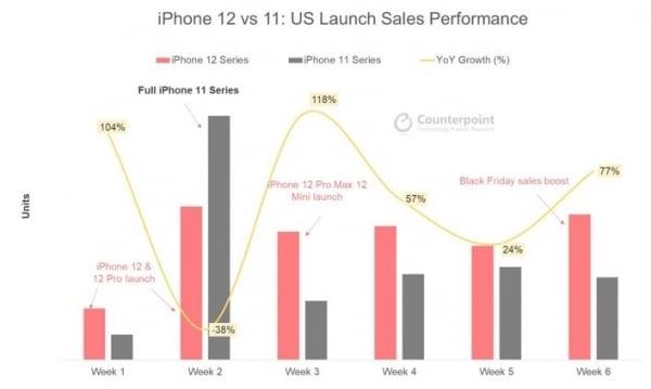 Vendas do iPhone 12