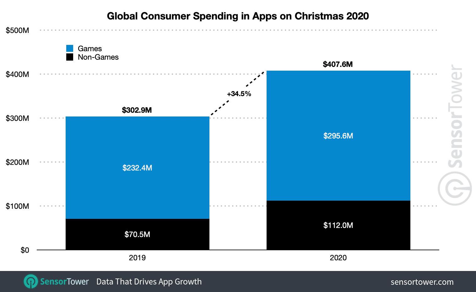 Gastos das lojas de aplicativo no Natal
