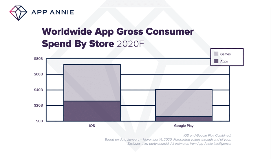 App Annie, retrospectiva 2020