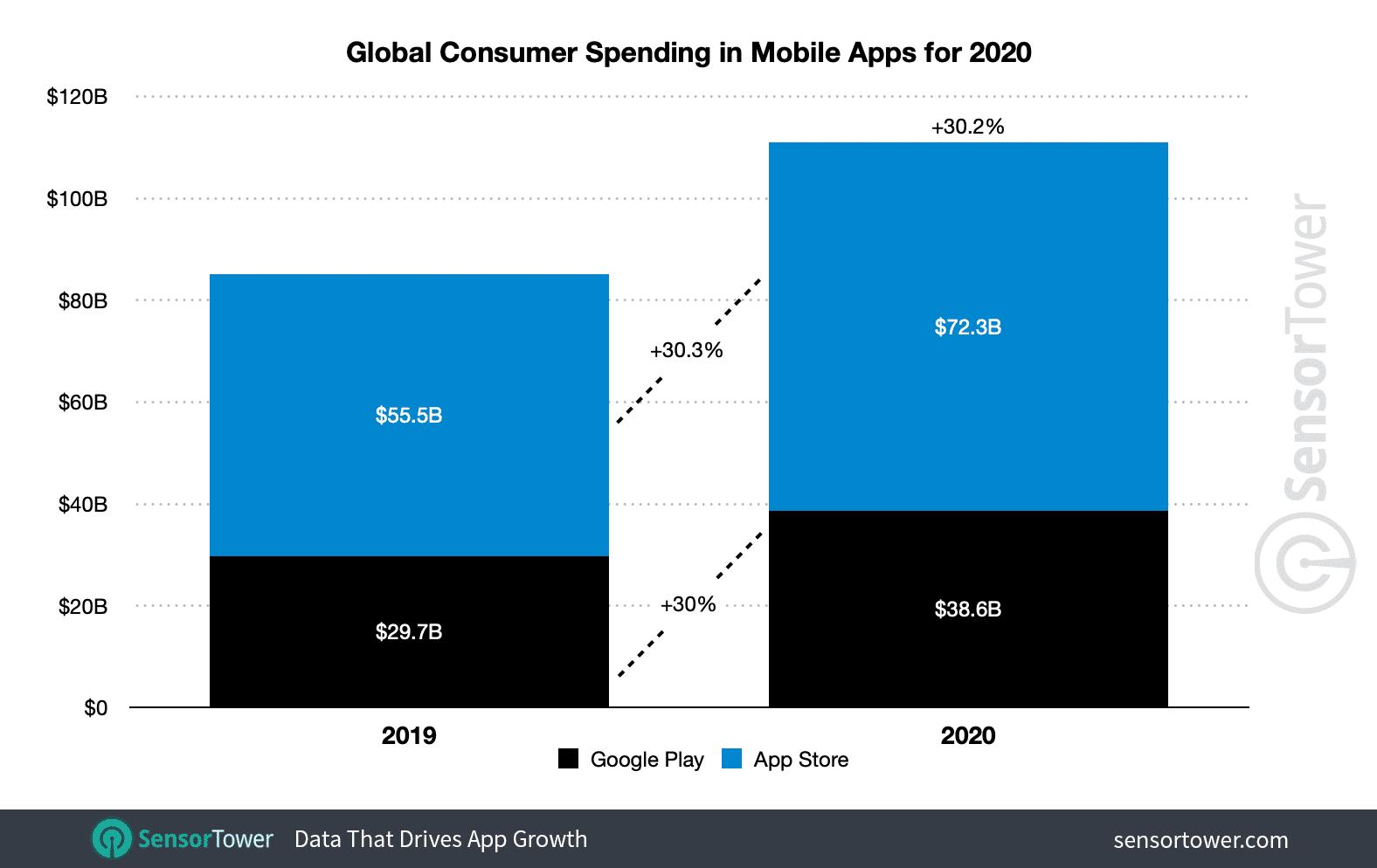 Gastos com apps em 2020