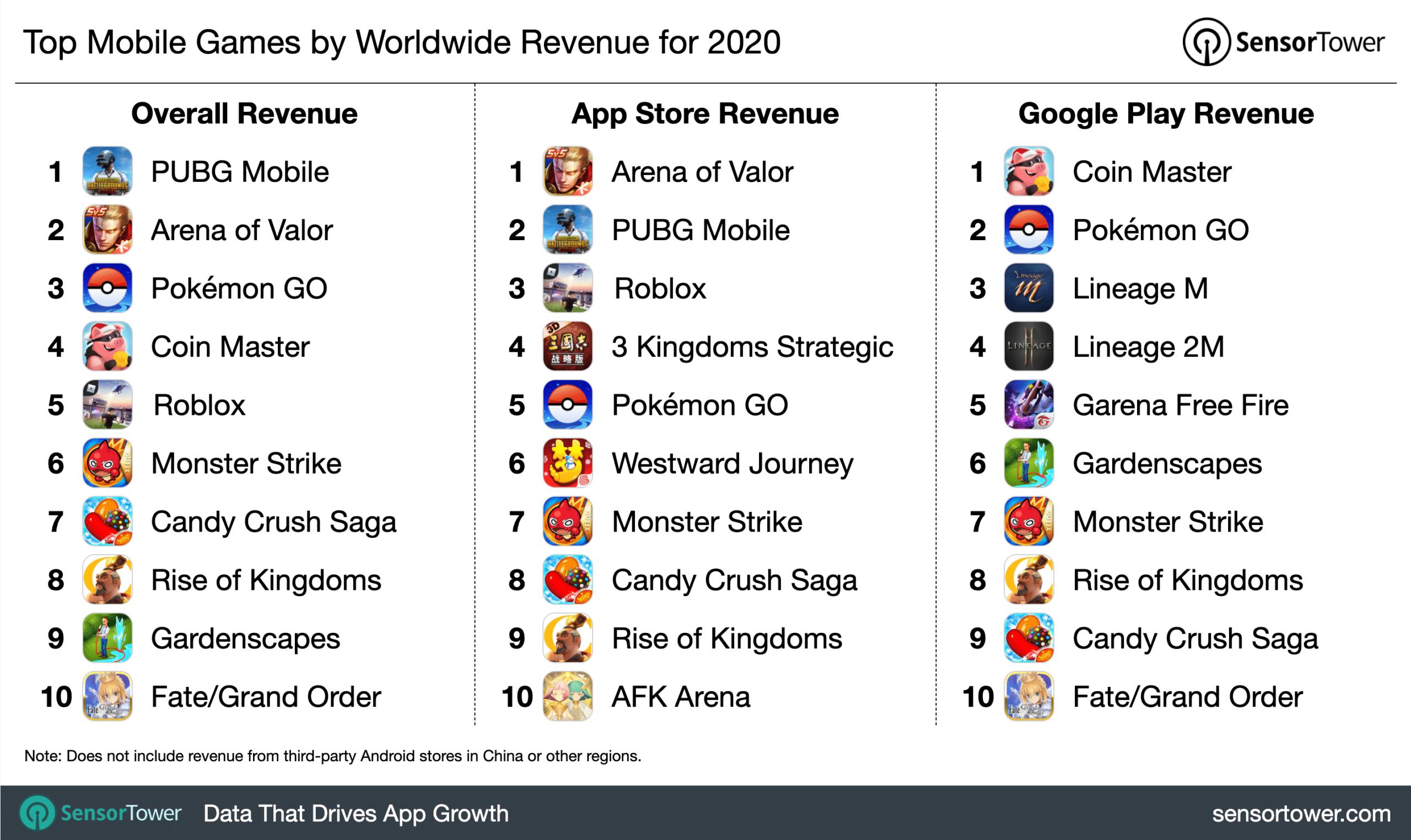 Jogos que mais faturaram em 2020