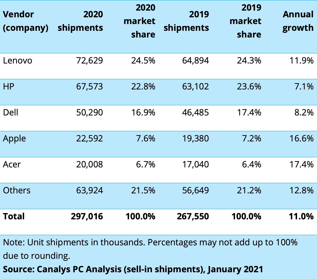 Canalys sobre computadores, quarto trimestre de 2020