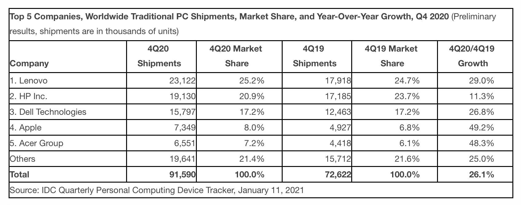 IDC sobre computadores, quarto trimestre de 2020