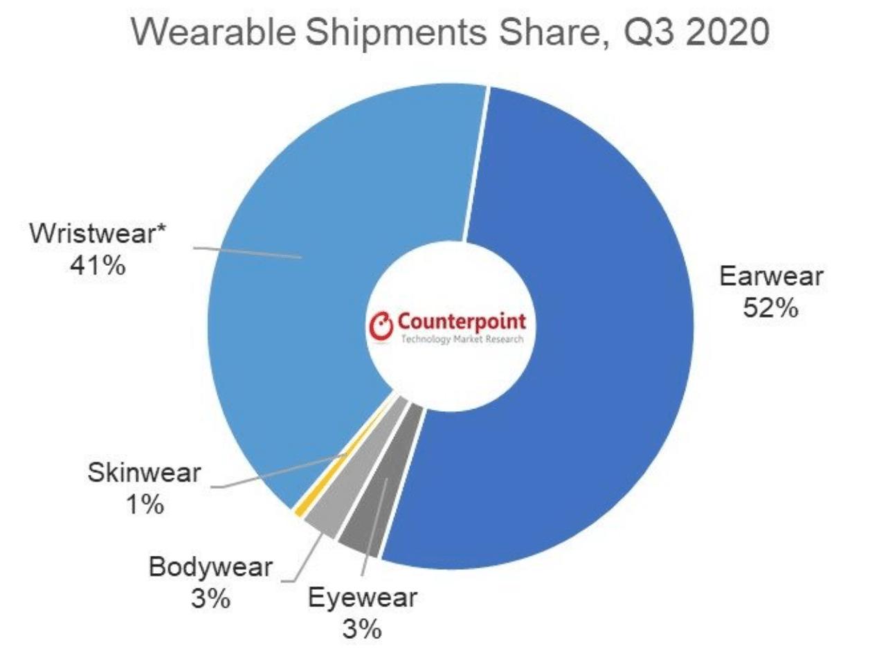 Counterpoint sobre vestíveis, terceiro trimestre de 2020