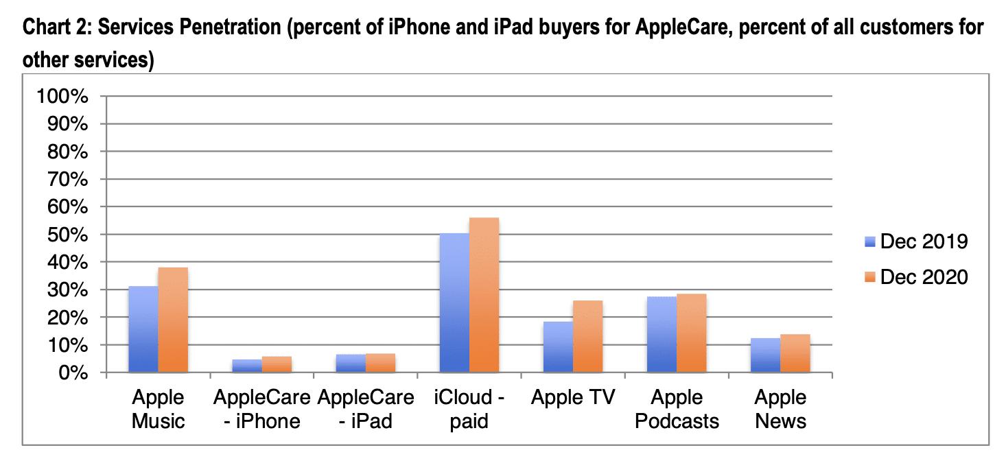 CIRP: penetração dos serviços da Apple