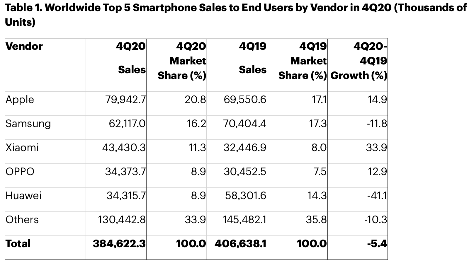 Gartner: vendas de smartphones no Q420