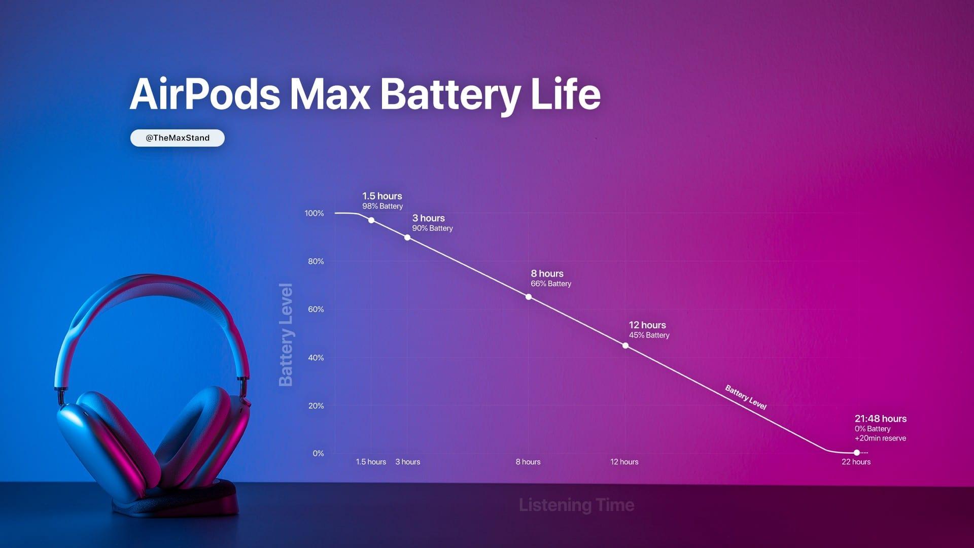 Tempo de uso dos AirPods Max