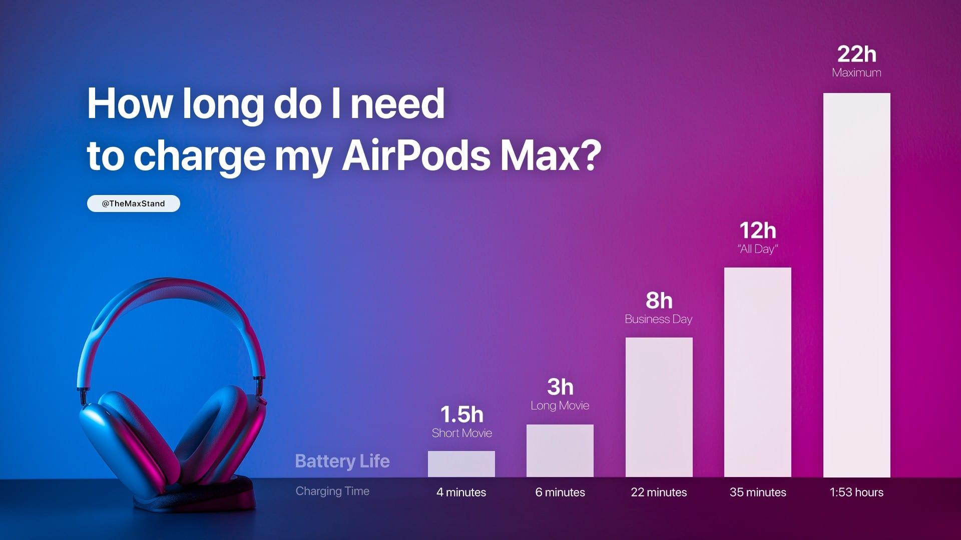 Tempo para carregar os AirPods Max