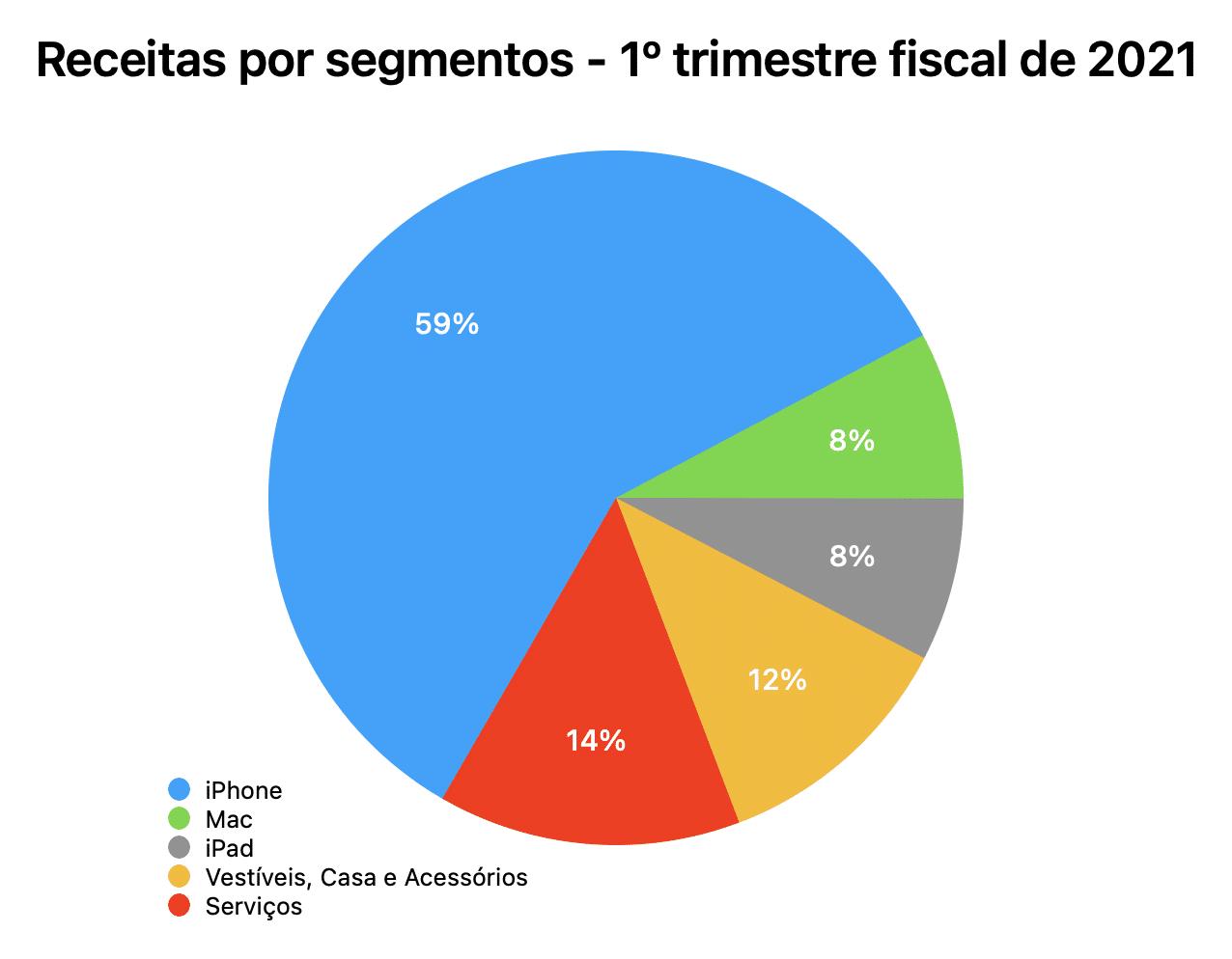 Gráficos do 1º trimestre fiscal de 2021 da Apple