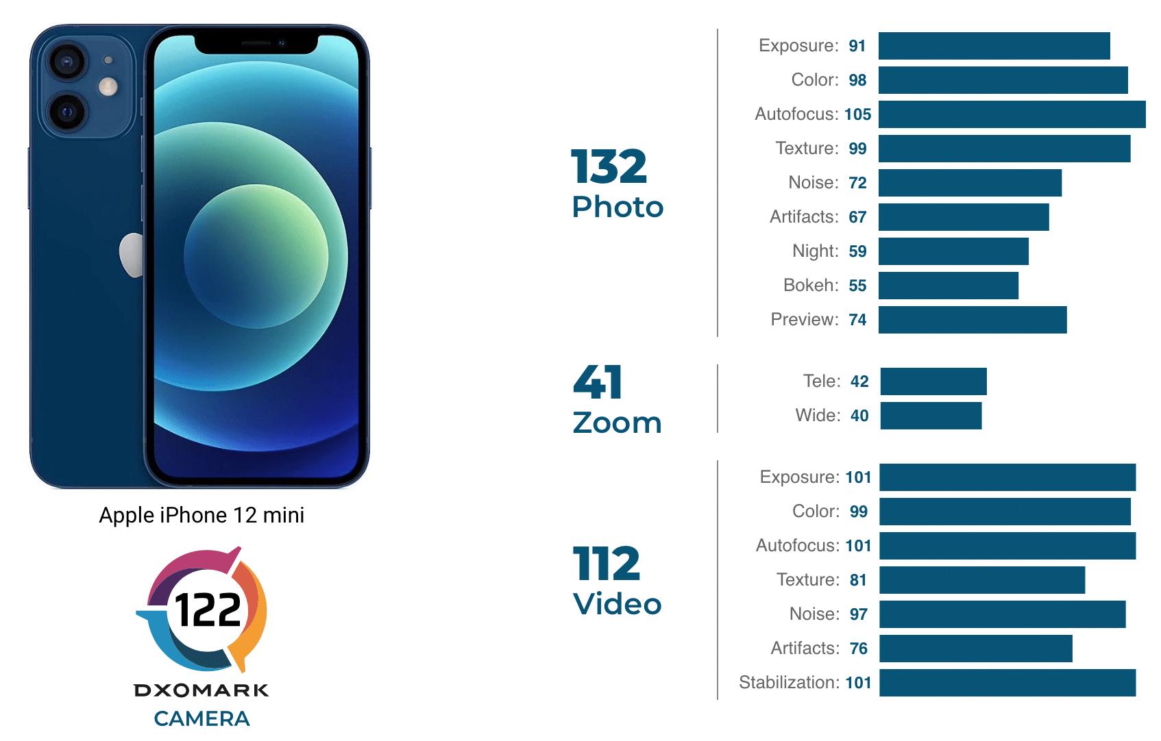 Avaliação do iPhone 12 mini pelo DXOMARK