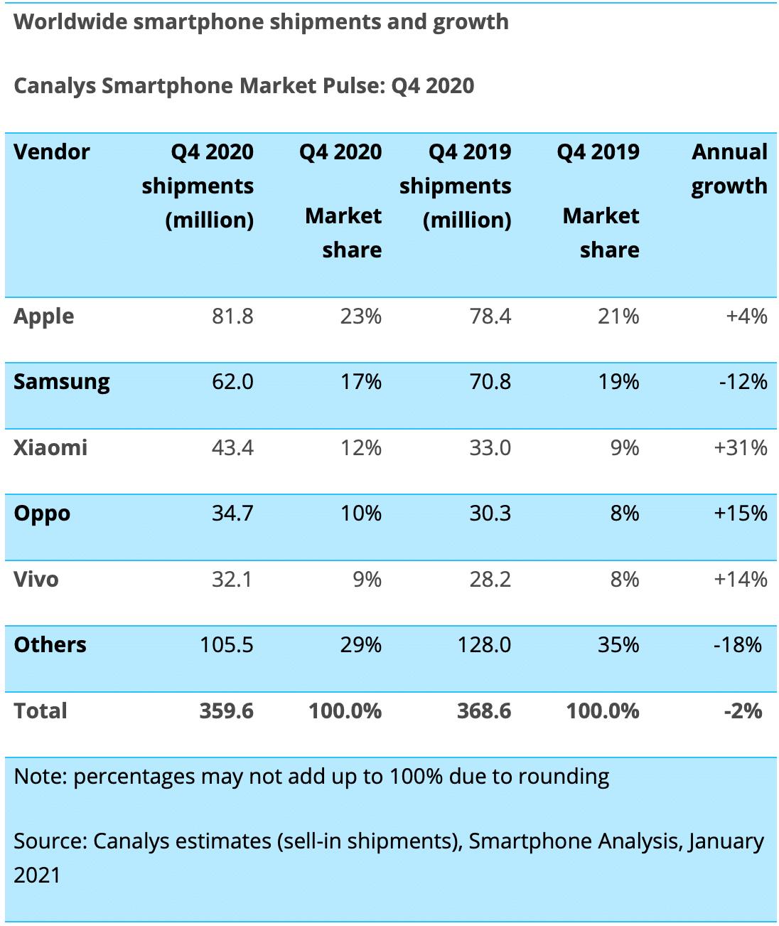 Canalys: vendas de smartphones no 4º trimestre de 2020