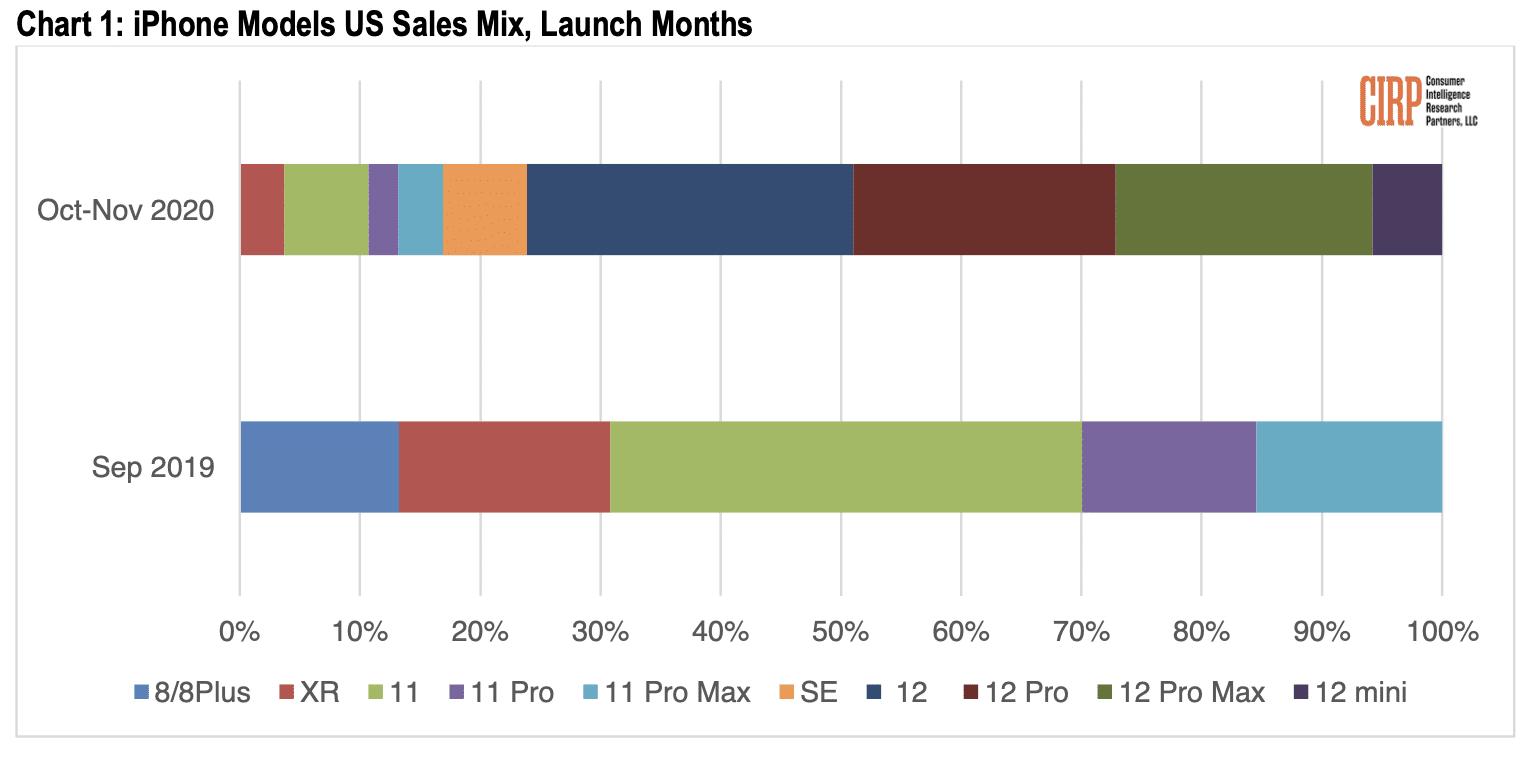 Mix de vendas de iPhones em 2019 e 2020, CIRP