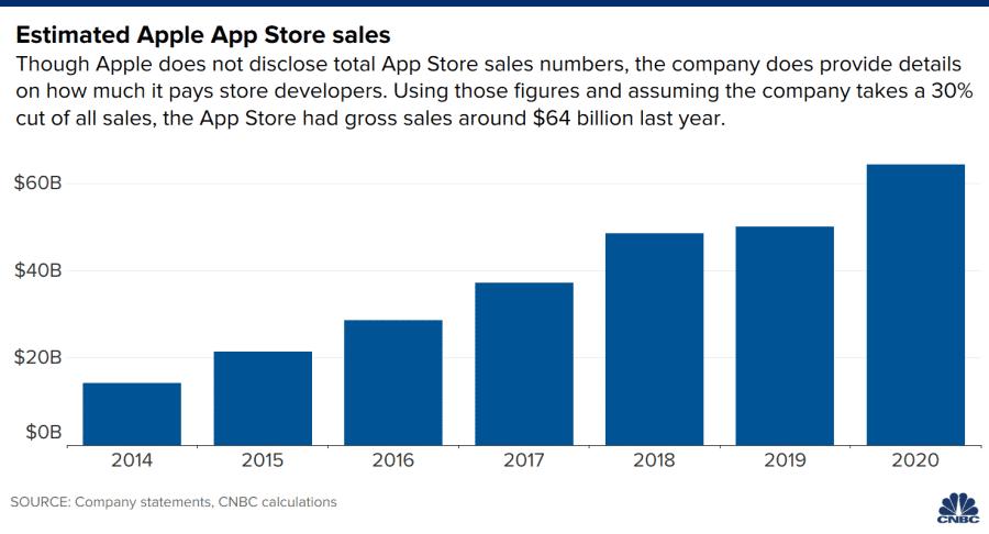 Números da App Store ao longo dos anos