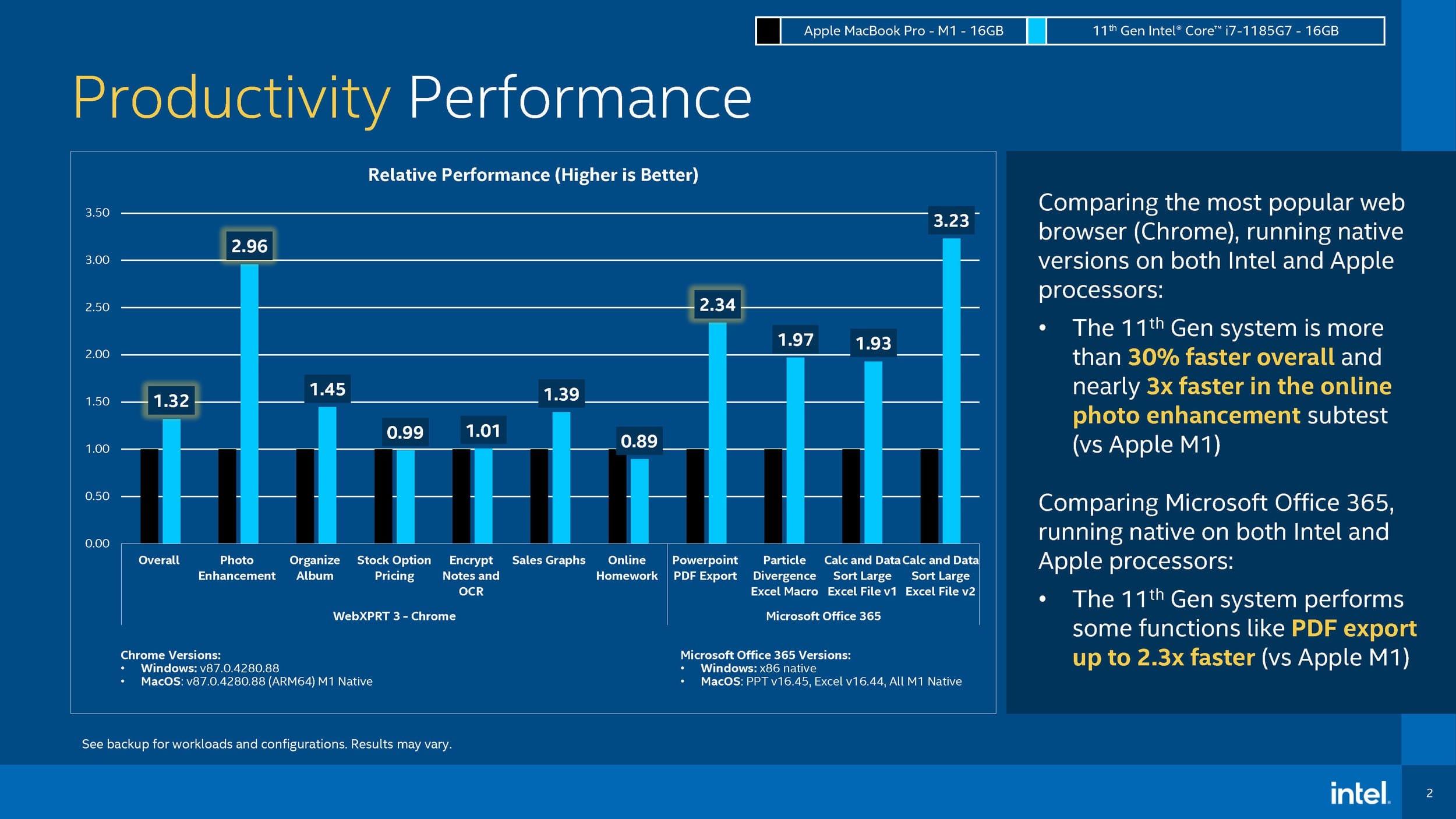 Comparativo de benchmarks da Intel com chip M1