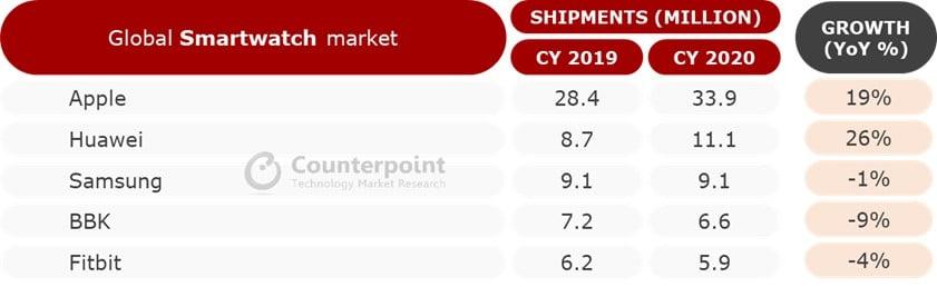 CR: vendas de smatwatches em 2020