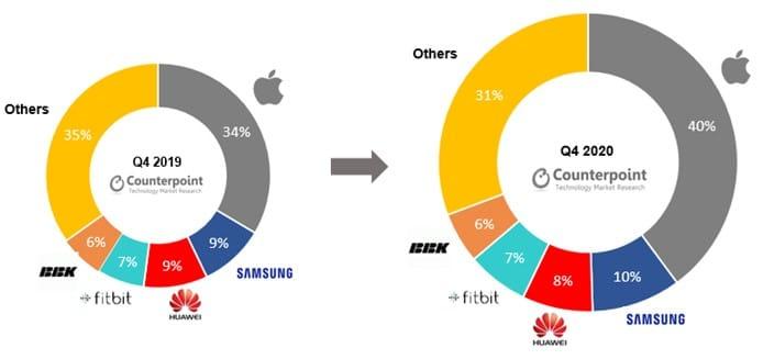 CR: vendas de smartwatches no 4Q20