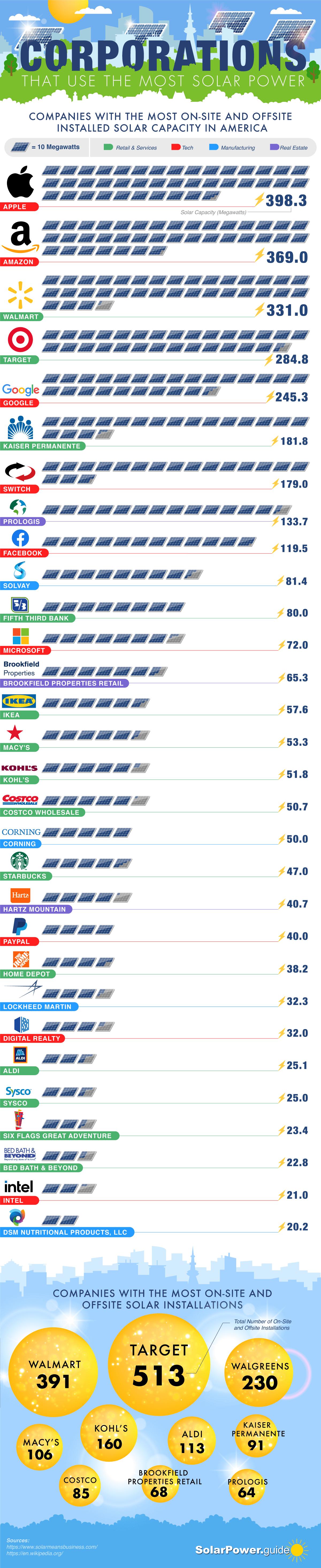 Gráfico: empresas com maior capacidade solar