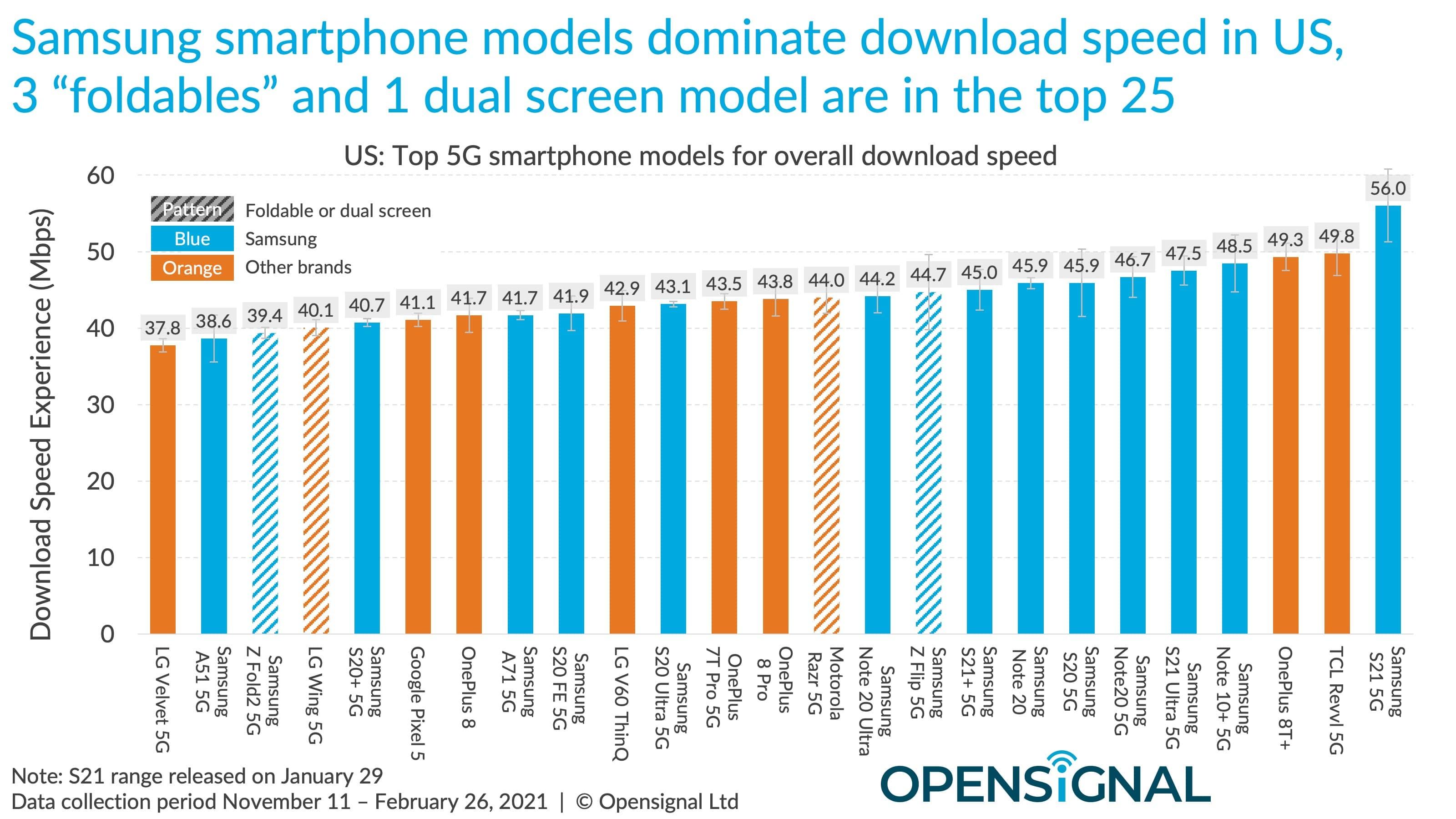 Estudo da Opensignal sobre velocidade 5G em smartphones