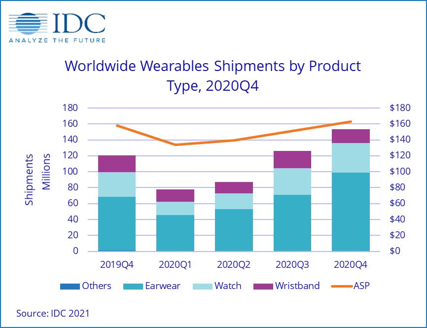 IDC sobre vestíveis, quarto trimestre de 2020