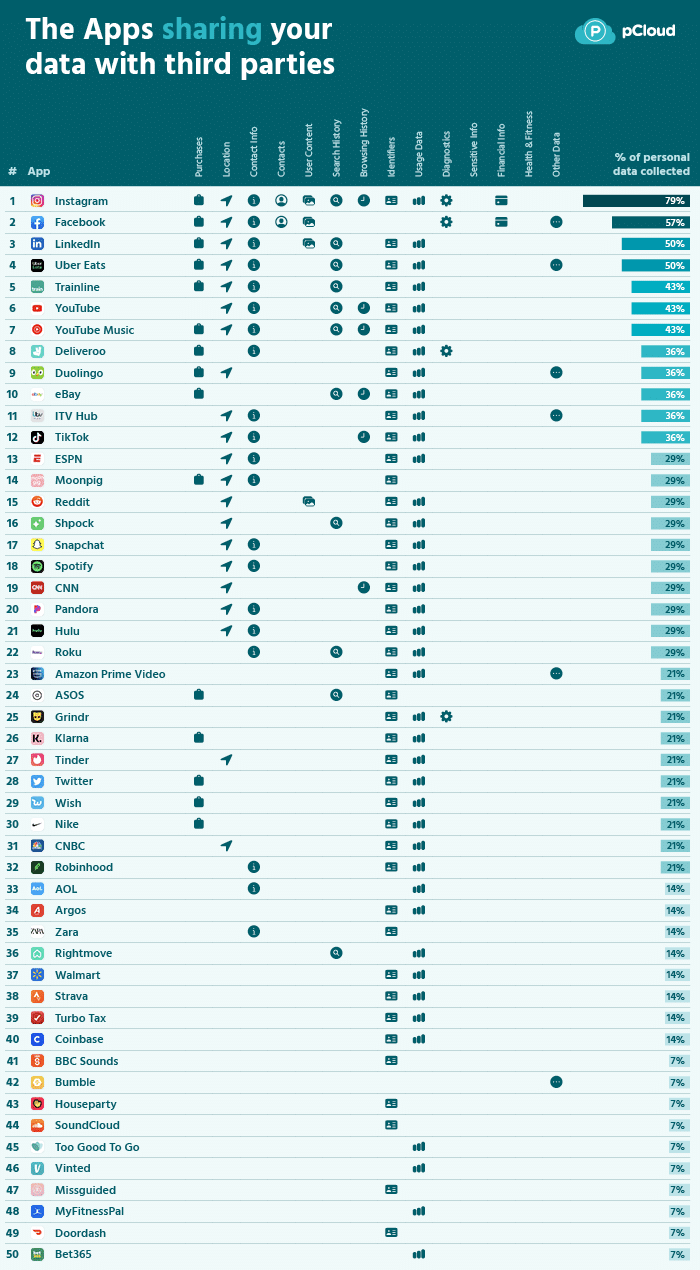 pCloud sobre apps mais e menos amigáveis com dados dos usuários