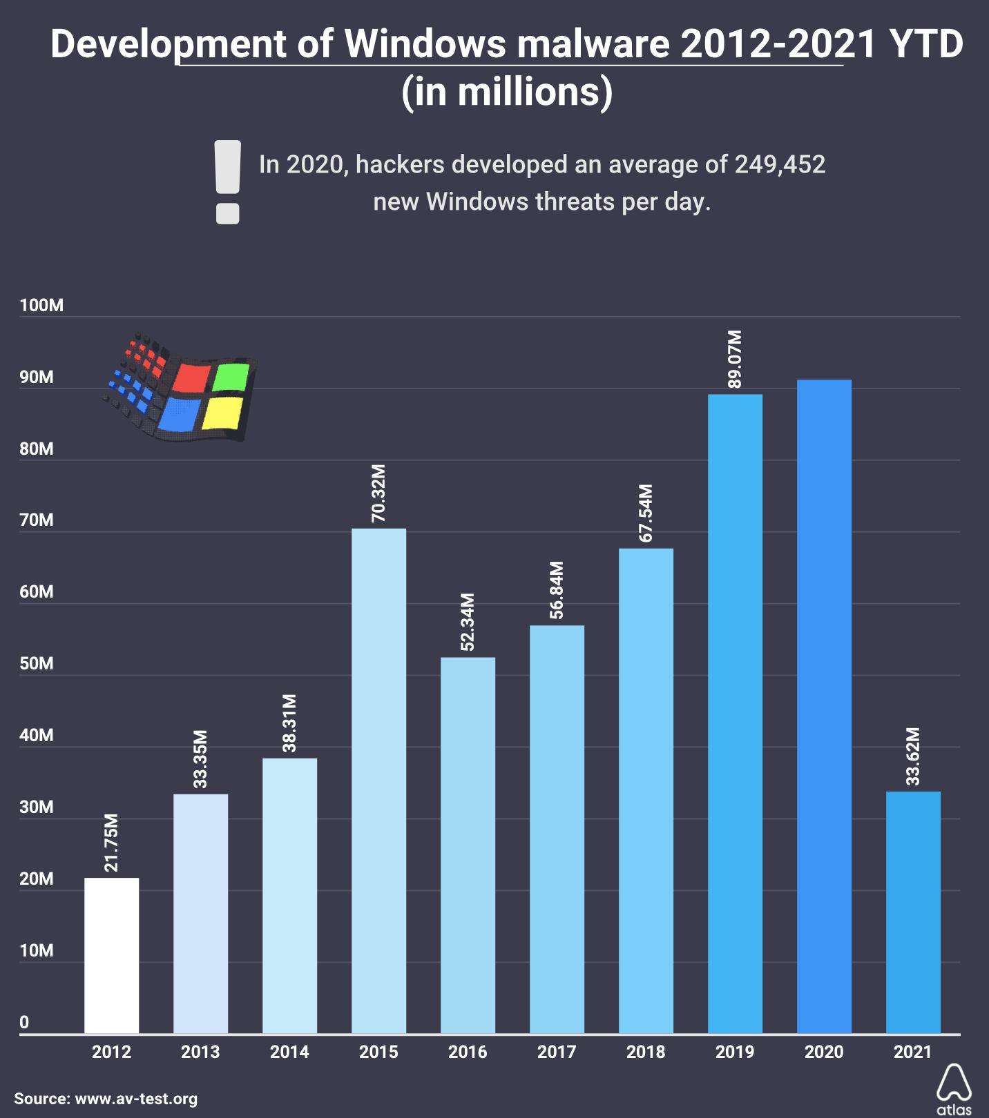 Descobertas de malwares para macOS e Windows ao longo dos anos