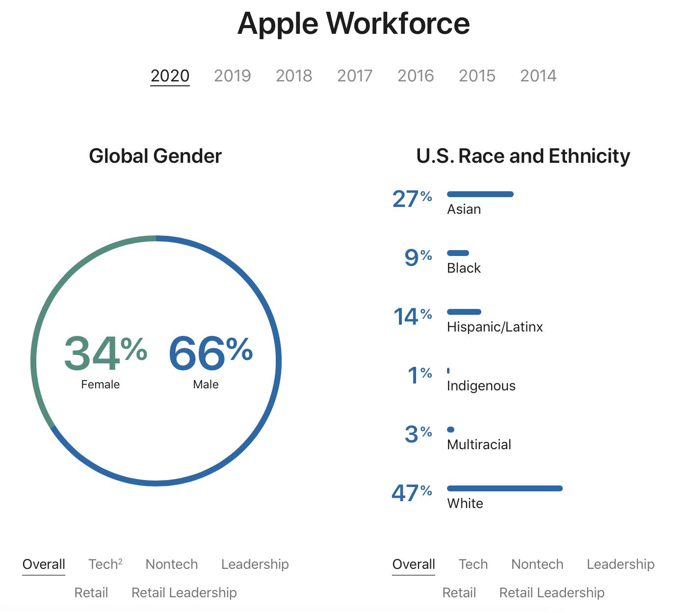 Relatório de diversidade da Apple