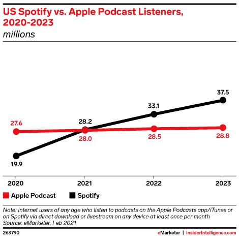 Spotify e Apple no mercado de podcasts