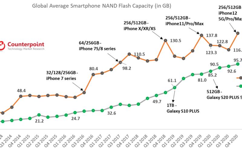 Gráfico com capacidades médias de smartphones