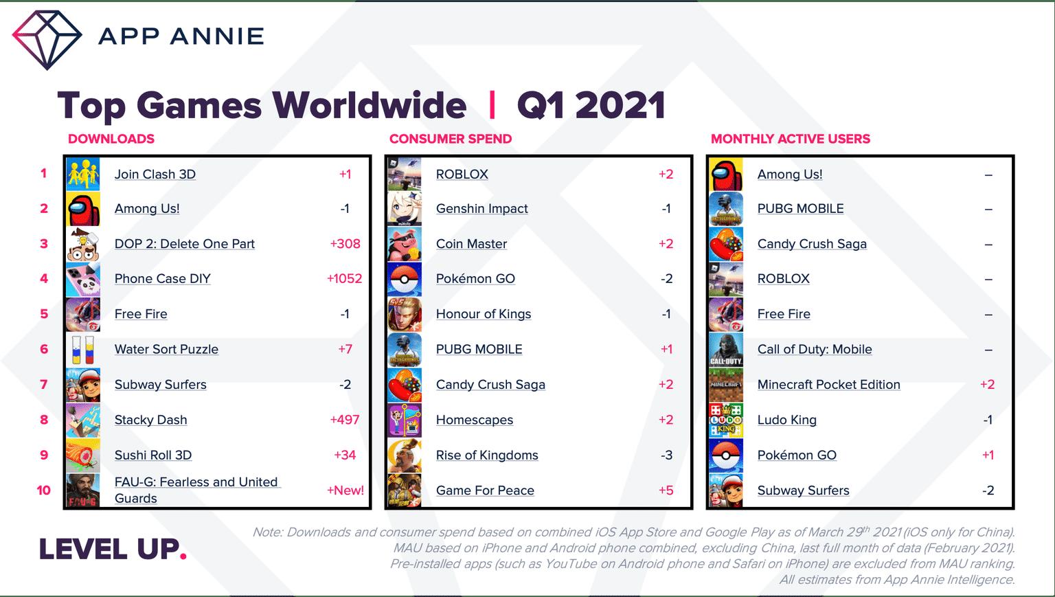App Annie sobre gastos na App Store e Google Play, primeiro trimestre de 2021