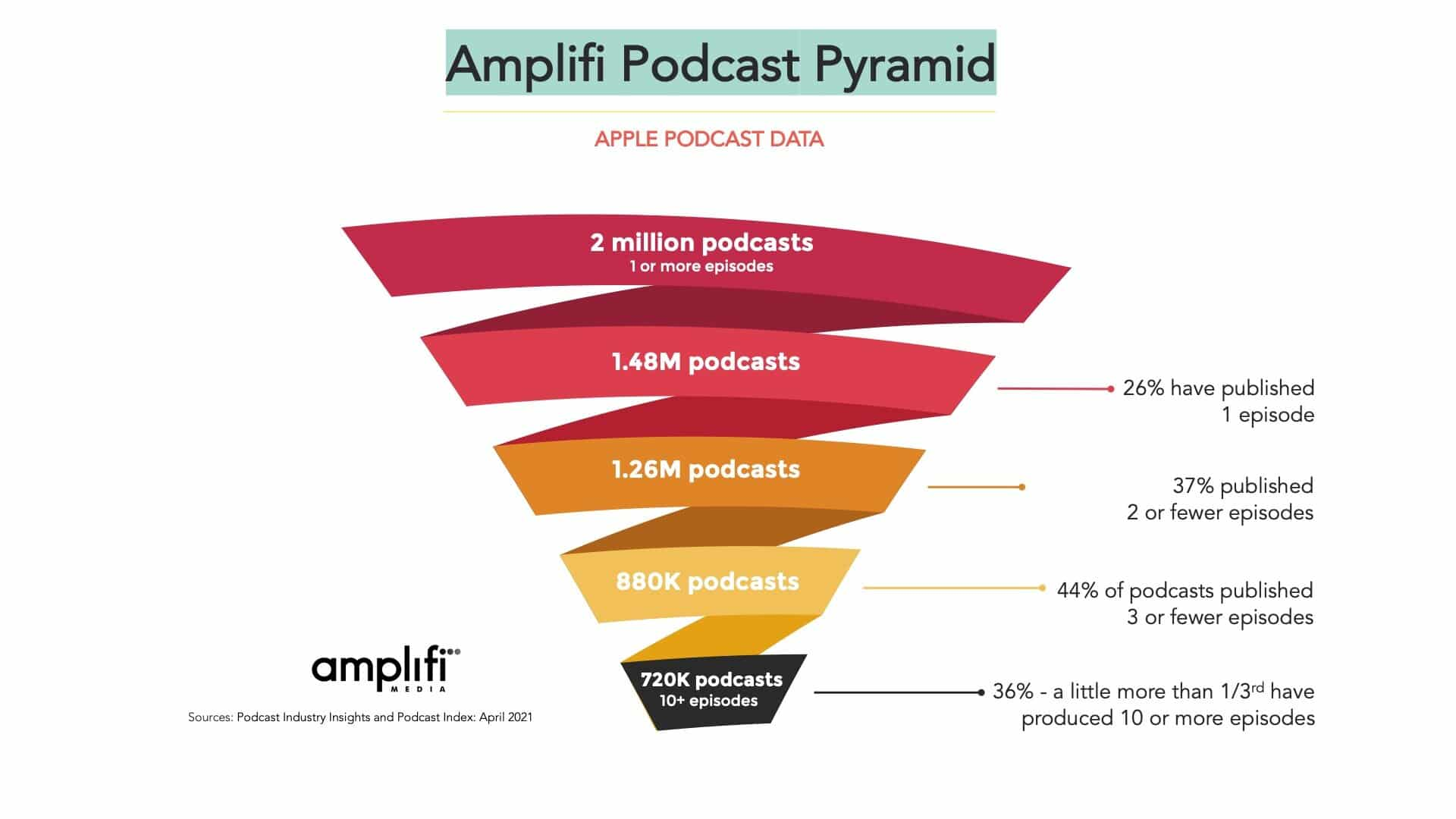 Dados da Amplifi sobre o Apple Podcasts