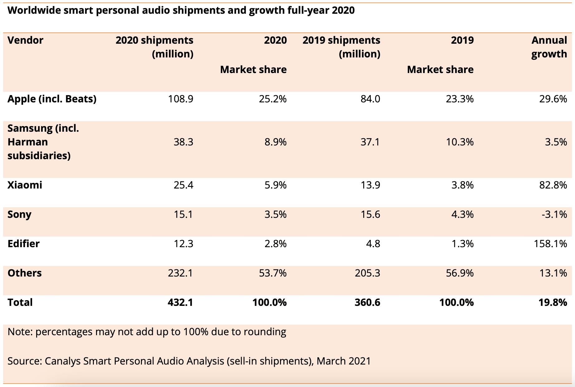 Canalys sobre mercado de audíveis em 2020