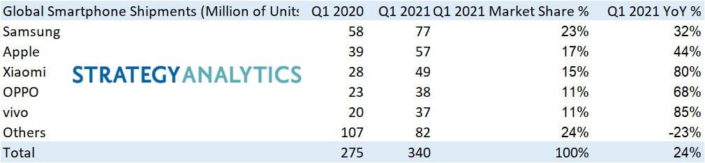 Pesquisa da SA sobre mercado de smartphones