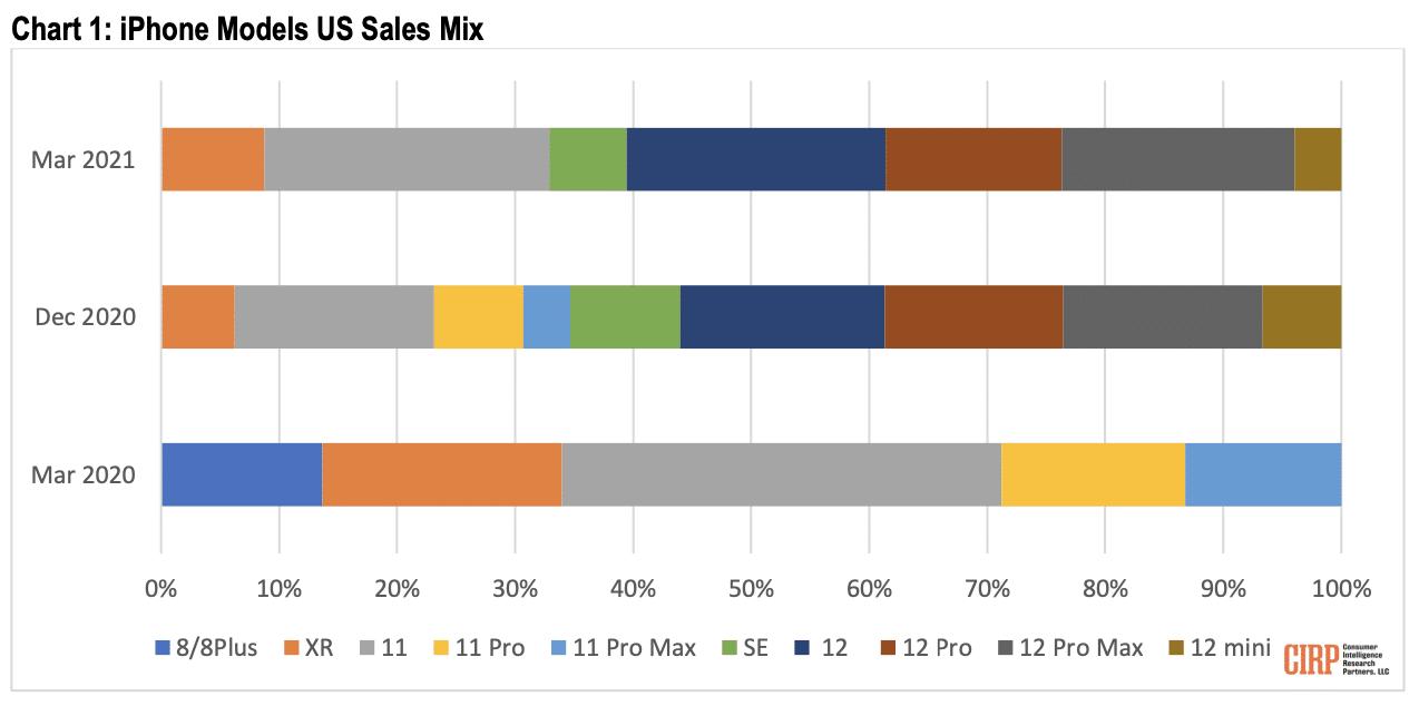 Vendas de iPhones nos EUA (CIRP)