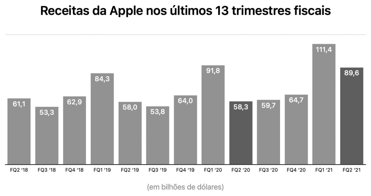 FQ2 2021 da Apple