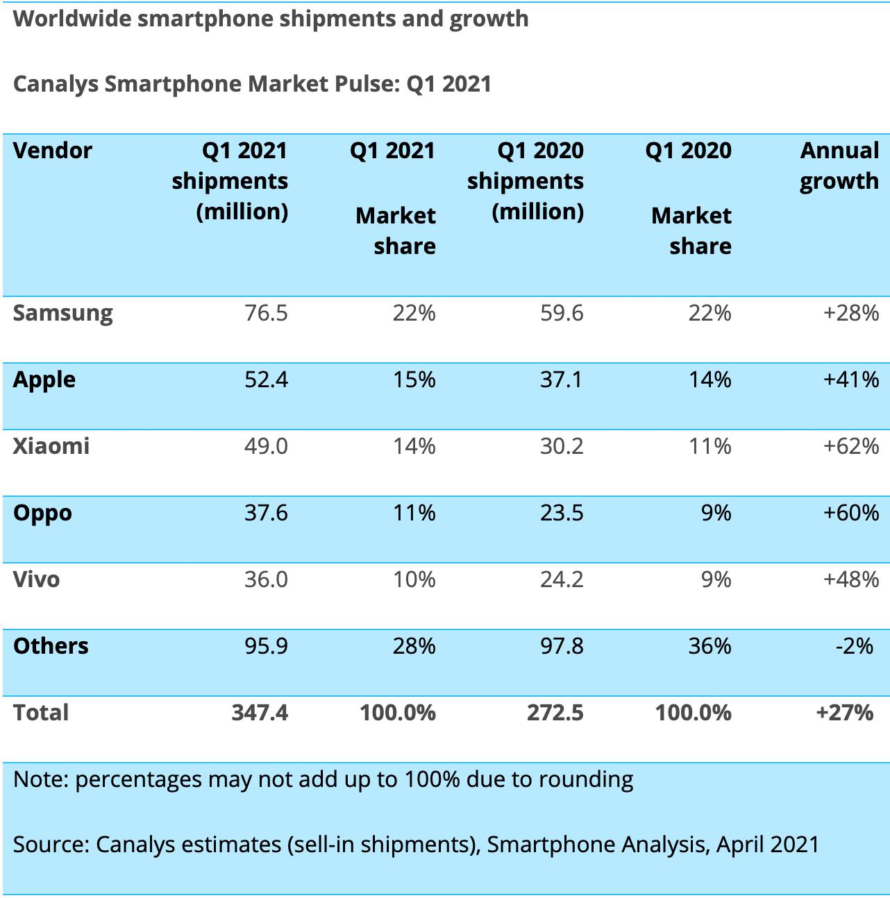 Pesquisa da Canalys sobre o mercado de smartphones