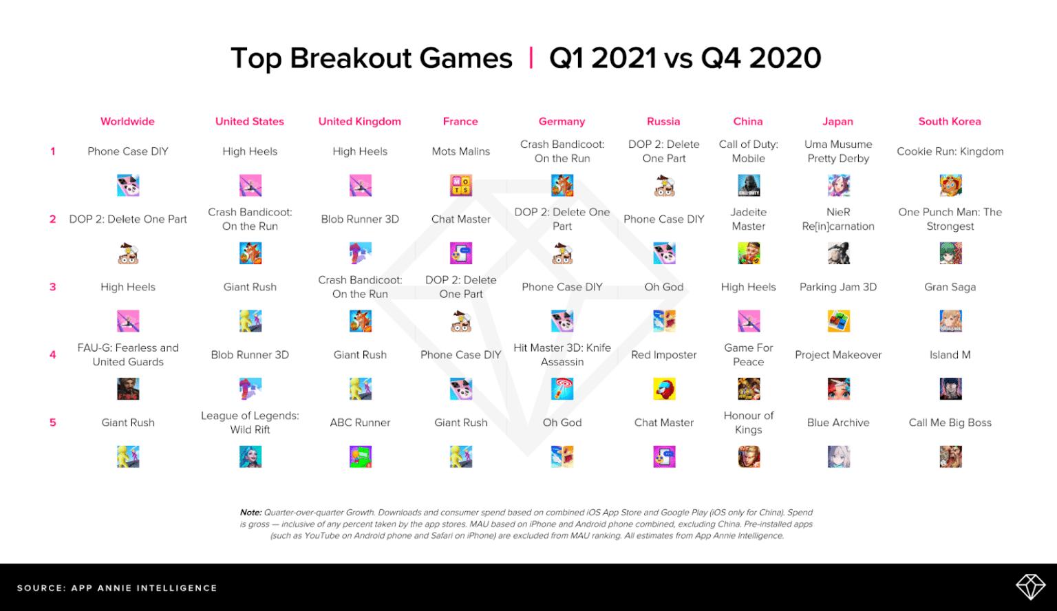 App Annie sobre uso de apps, primeiro trimestre de 2021