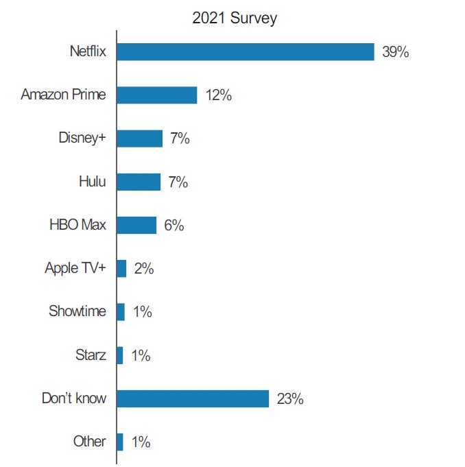 Morgan Stanley sobre avaliação de plataformas de Streaming