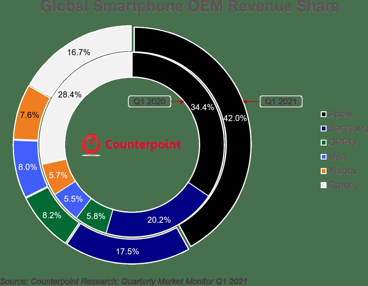 CR: receita do 1º trimestre de 2021