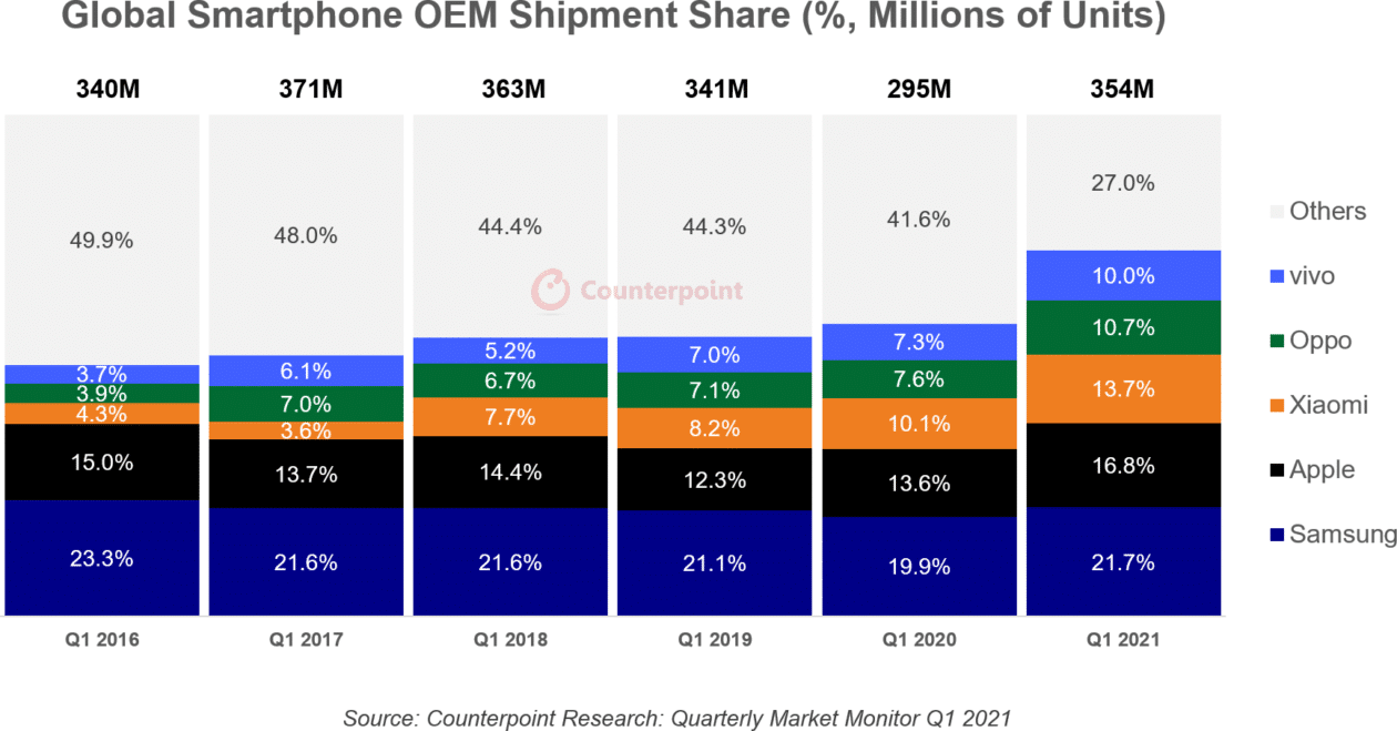 CR: vendas de smartphones no 1º trimestre de 2021