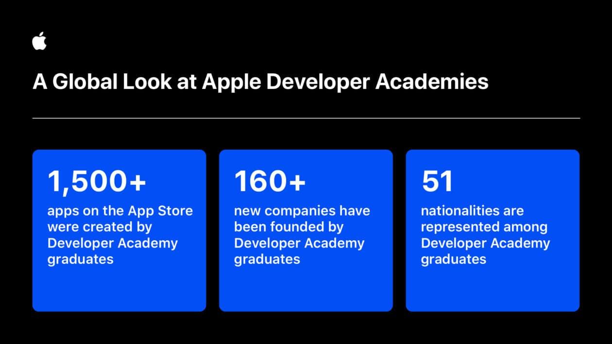Dados da Apple Developer Academy