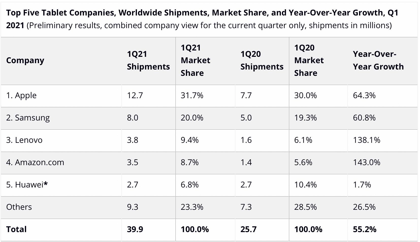 IDC sobre mercado de tablets, primeiro trimestre de 2021