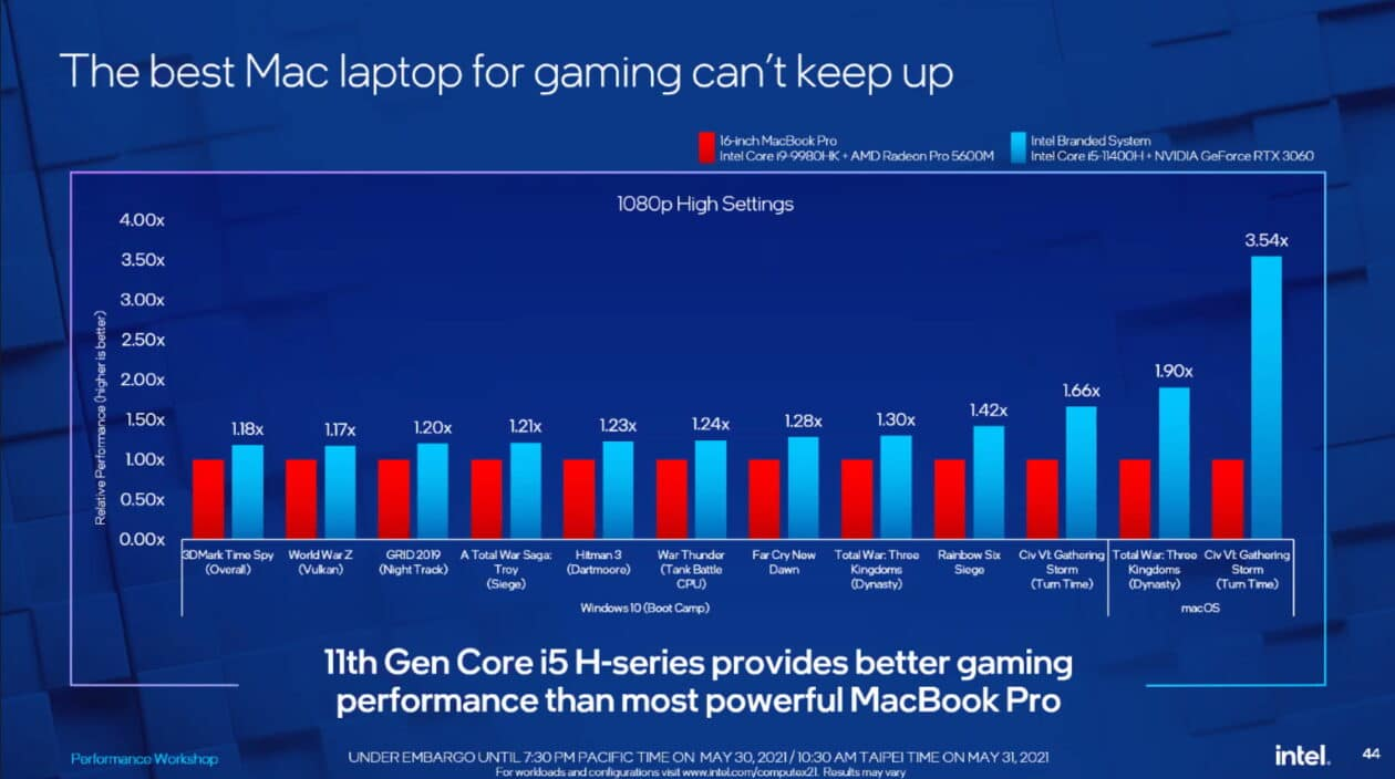 Comparativo PC e MacBook Pro com Intel
