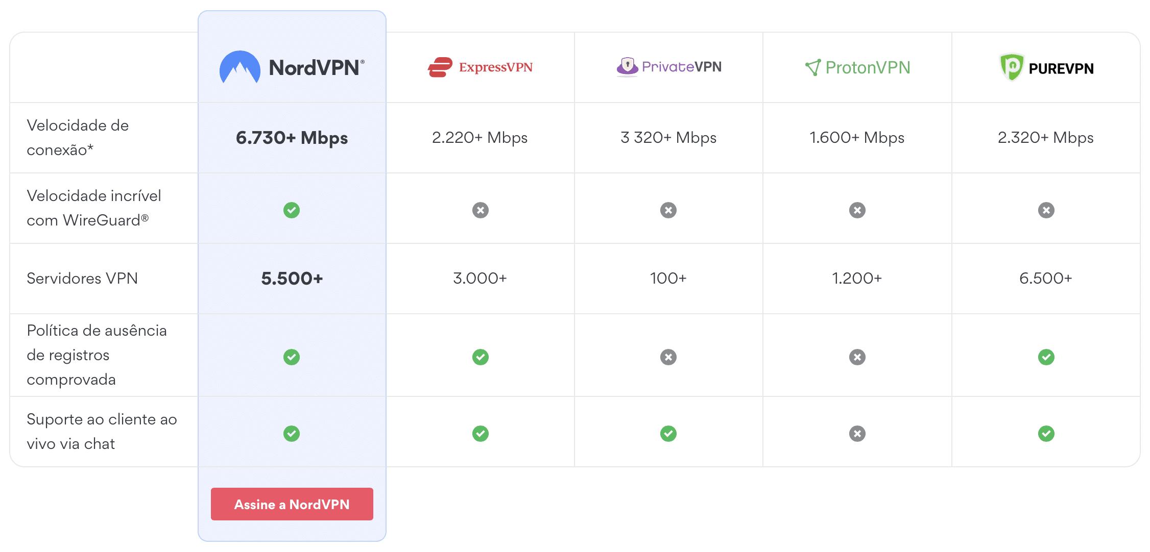 Tabela comparativa da NordVPN