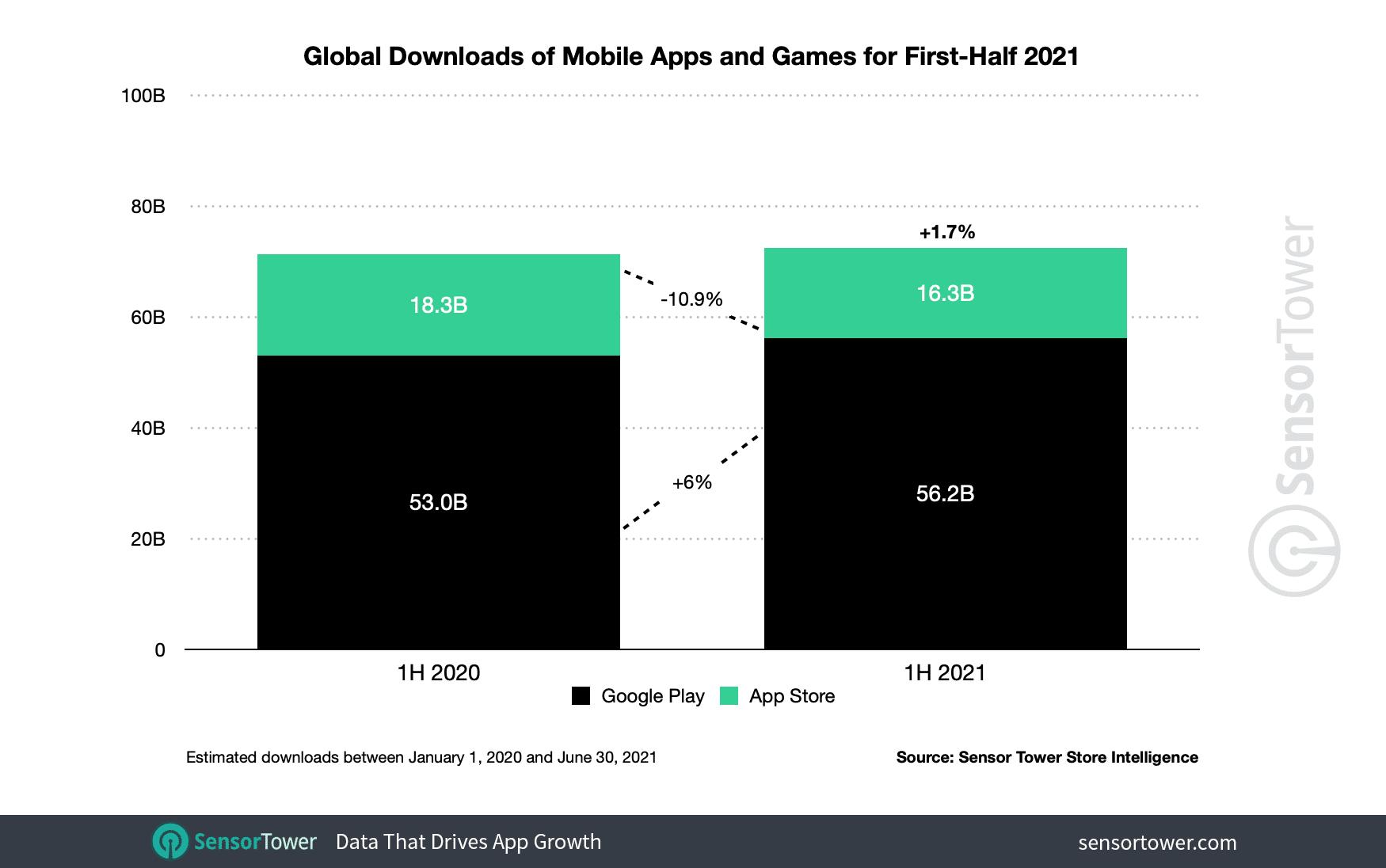 Número de downloads das lojas de apps (Sensor Tower)