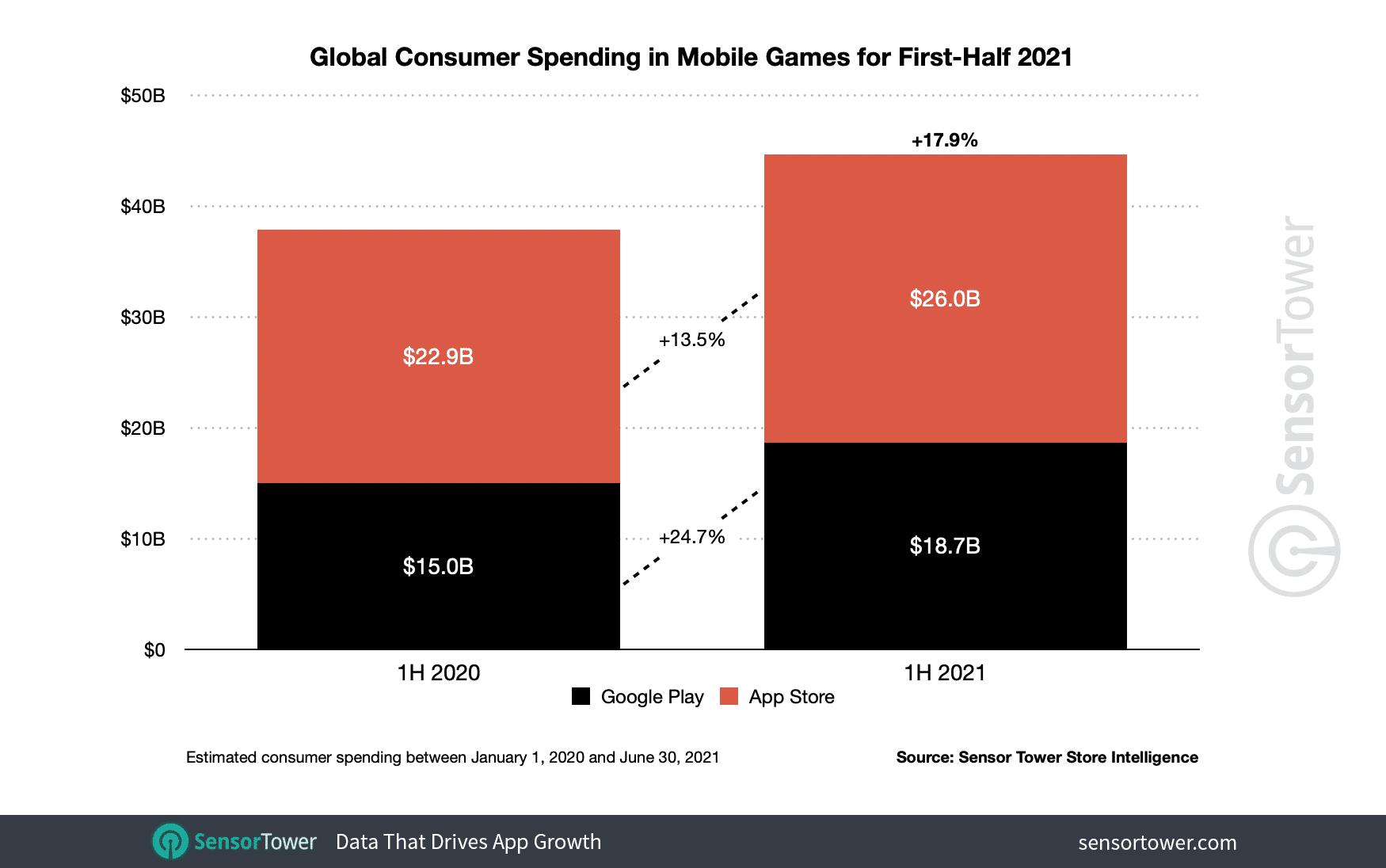 Gastos com jogos nas lojas de apps (Sensor Tower)