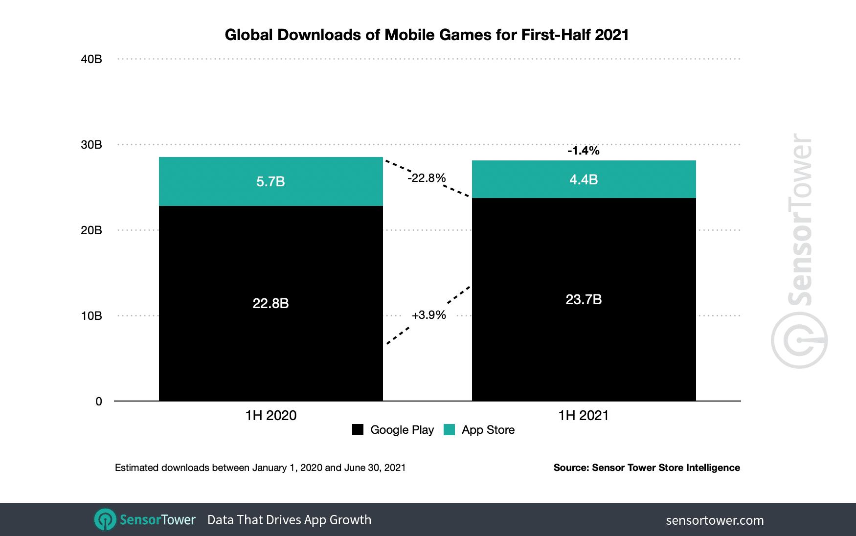 Downloads de jogos nas lojas de apps (Sensor Tower)